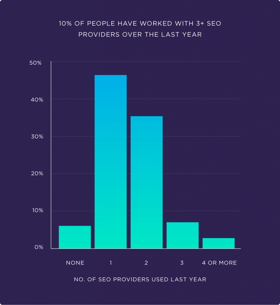 10-percent-of-people-have-worked-with-3-plus-seo-providers-over-the-last-year