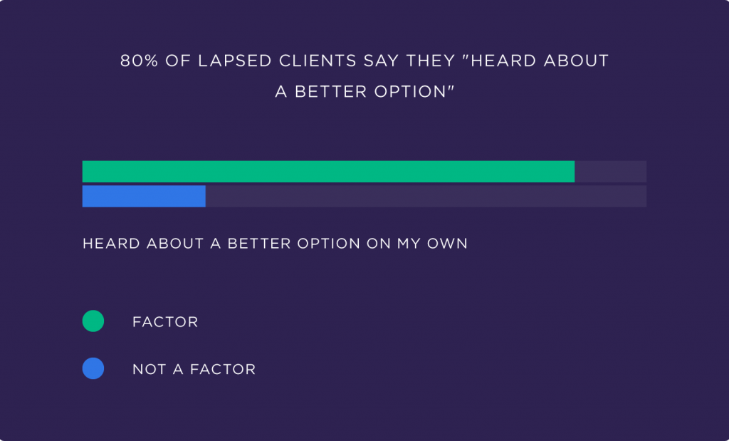 80-percent-of-lapsed-clients-say-they-heard-about-a-better-option-