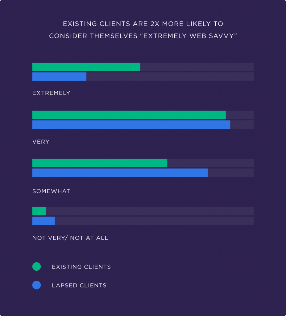 existing-clients-are-2x-more-likely-to-consider-themselves-extremely-web-savvy-