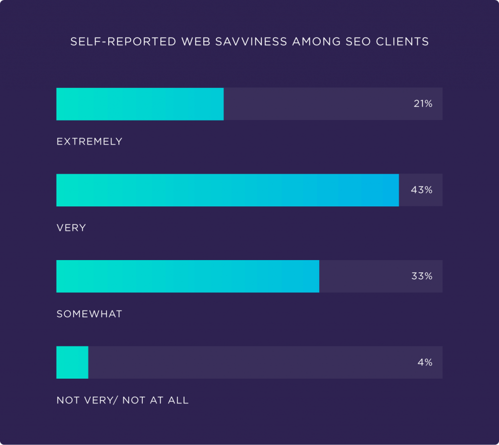 self-reported-web-savviness-among-seo-clients-