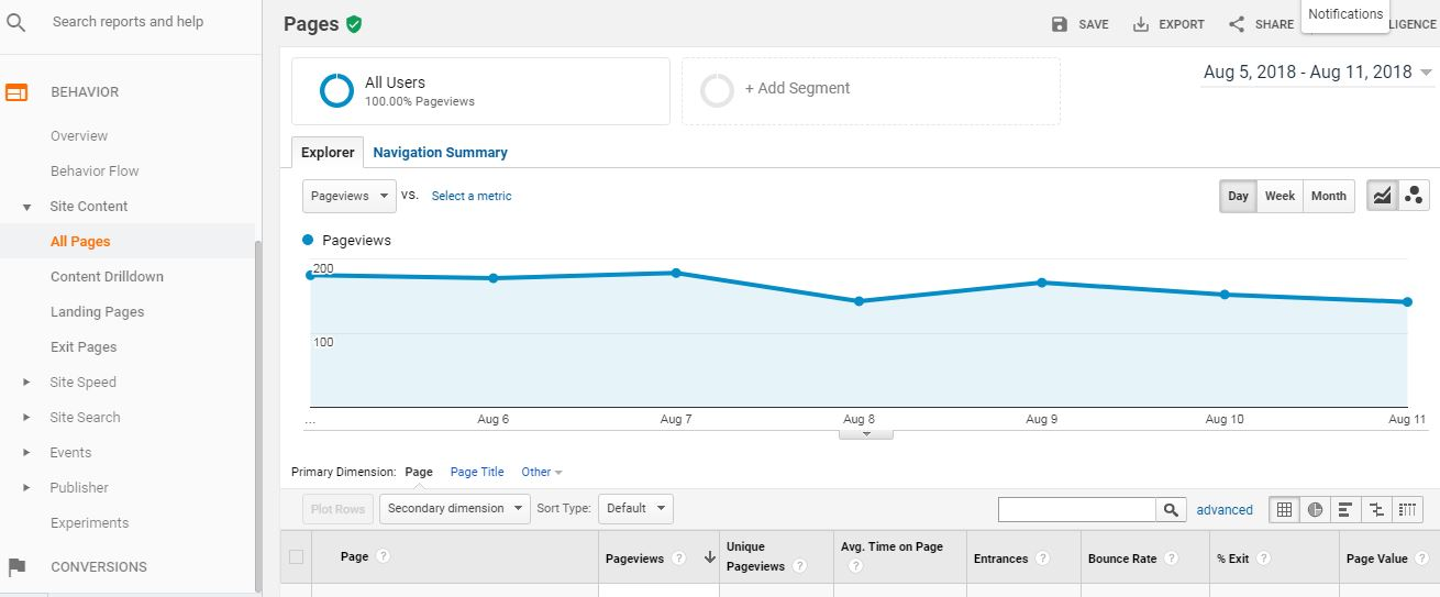 4 ways to use Google Analytics to find content ideas